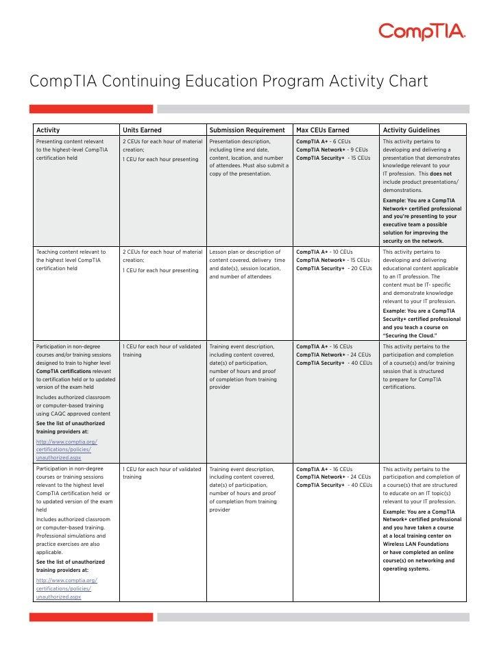 CompTIA CEU Activity Chart