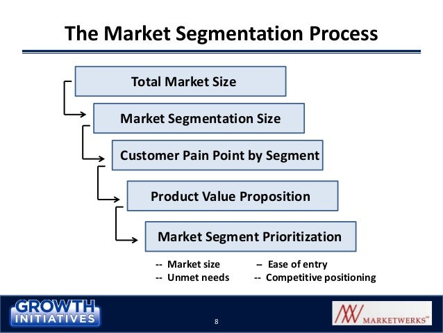 gardenia market segmentation