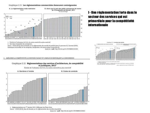 I - Une réglementation forte dans le secteur des services qui est primordiale pour la compétitivité internationale