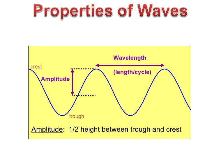 relationship between photons and electromagnetic radiation