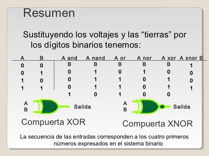 Circuito Xnor : Compuertas
