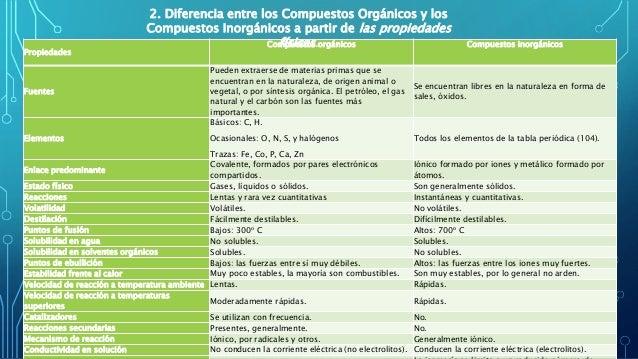 Compuestos organicos 5 propiedades compuestos orgnicos urtaz Choice Image