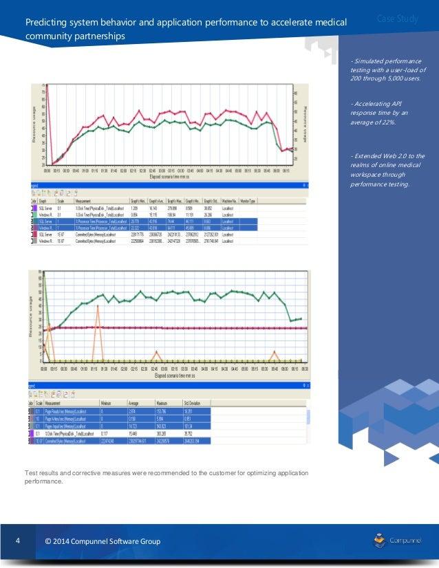 Compunnel Us Based Non Profit Medical Association Case Study