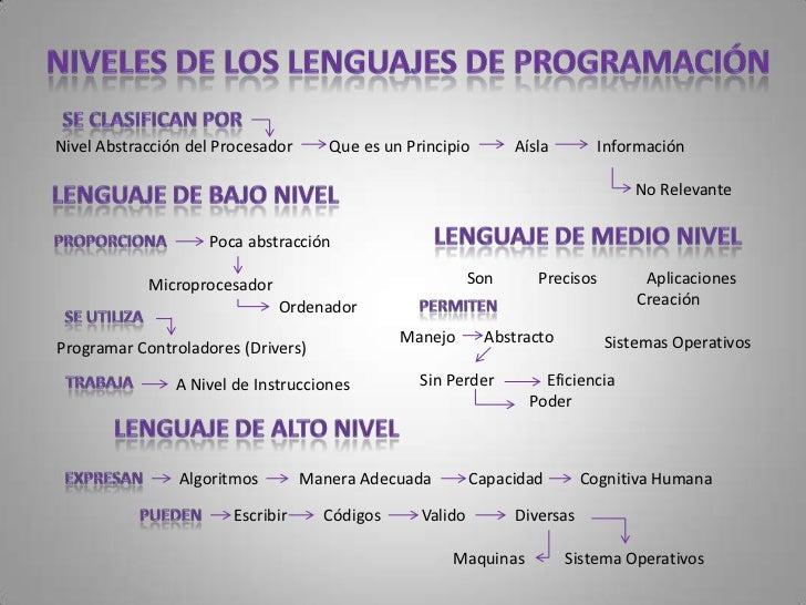 Desarrollo Lógico     Programa     Resolver   Problema Particular                  Escritura Lógica    Programa         Em...