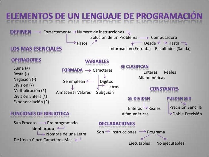 Lenguaje   Usado       Ordenadores        no tiene por que ser                                   Lenguaje de Programación ...