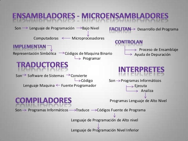 Código    Resulta         Compilación        Código FuenteConsiste   Lenguaje Maquina               Se distribuye         ...