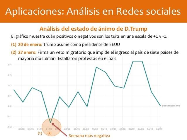 El gráfico muestra cuán positivos o negativos son los tuits en una escala de +1 y -1. (1) 20 de enero: Trump asume como pr...