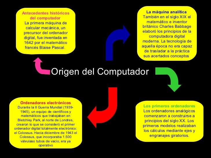 Antecedentes históricos                   La máquina analítica         del computador                      También en el s...