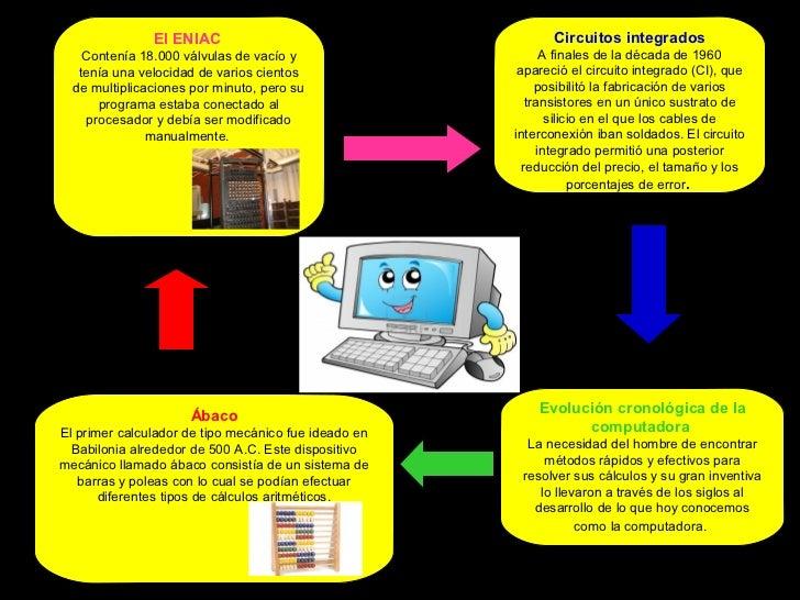 El ENIAC                                      Circuitos integrados    Contenía 18.000 válvulas de vacío y                 ...