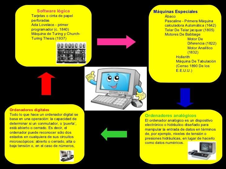 Software lógica                  Máquinas Especiales            Tarjetas o cinta de papel                 Ábaco           ...