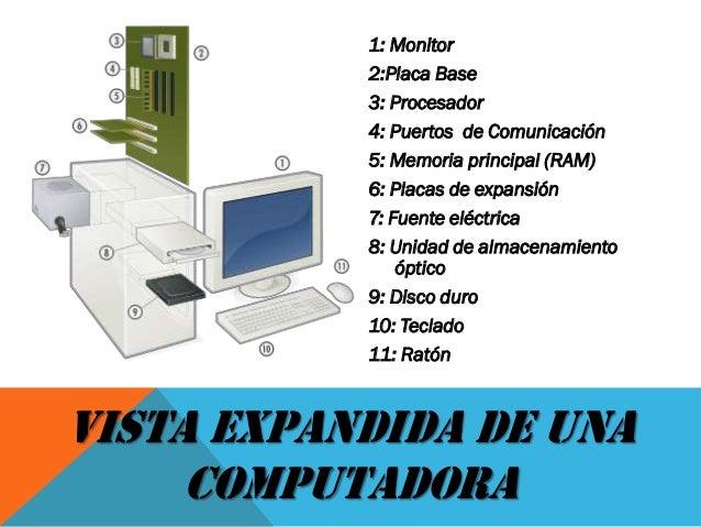 VISTA EXPANDIDA DE UNA COMPUTADORA 1: Monitor 2:Placa Base 3: Procesador 4: Puertos de Comunicación 5: Memoria principal (...