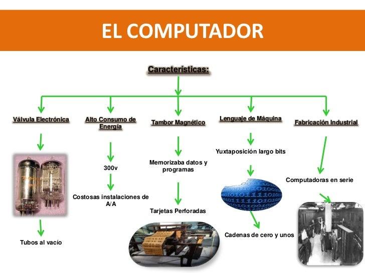 Computador (informatica) 2 2 Slide 3