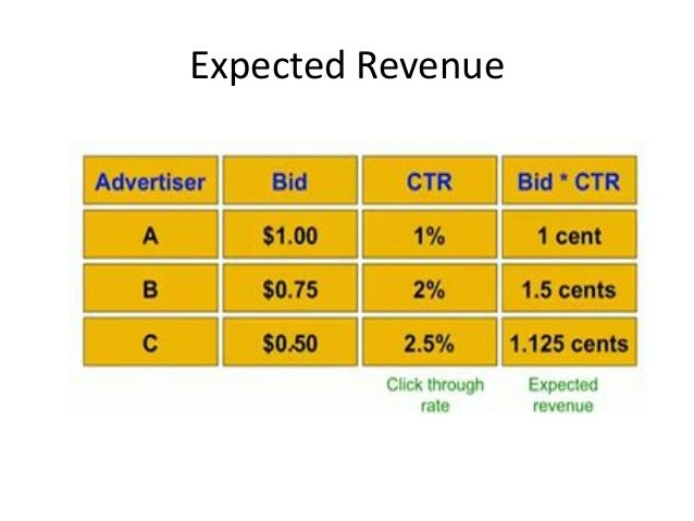 The AdWords Innovation Instead of sorting advertisers by bid, sort by expected revenue