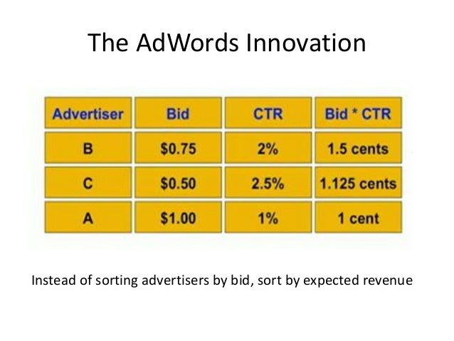Limitations of Simple Algorithm • CTR of an ad is unknown • Advertisers have limited budgets and bid on multiple ads.