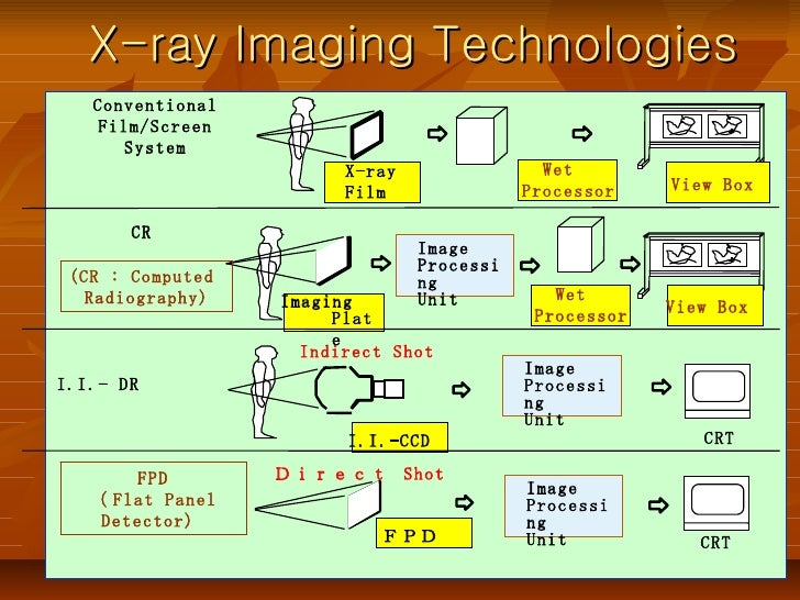 N Ray Radiography Computed radiography &...