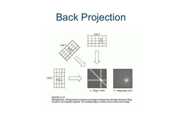 Iterative Reconstruction  Projection data are predicted based on an assumption about the initial attenuation coefficients...
