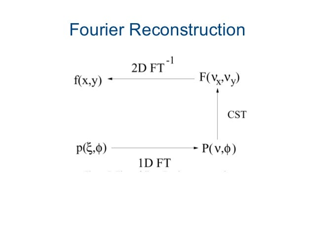 Fourier Reconstruction