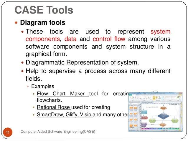 Computer Aided Software Engineering Nayab Awan