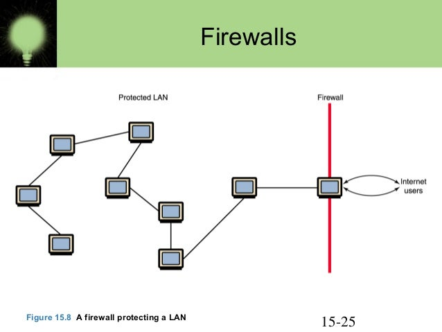 Computer network types definition 15 25 firewalls figure 158 a firewall protecting a lan ccuart Image collections