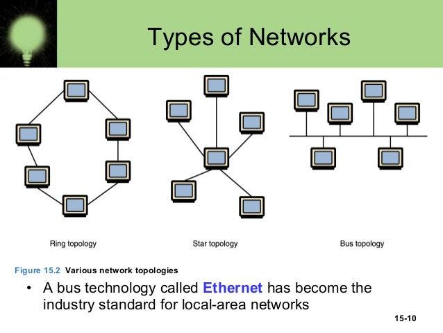 network types - Madran kaptanband co