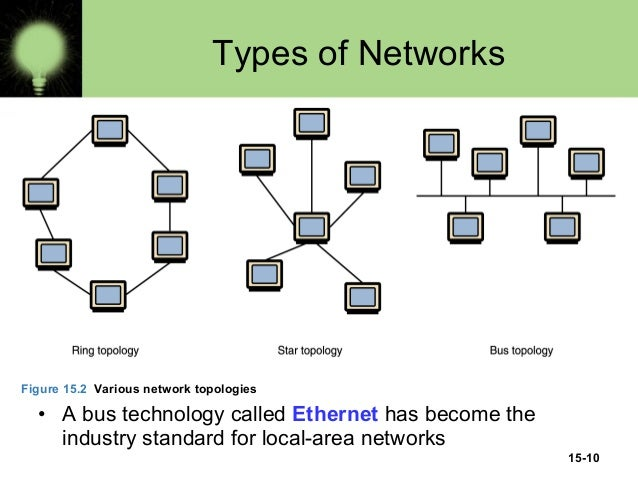 Computer network types definition ccuart