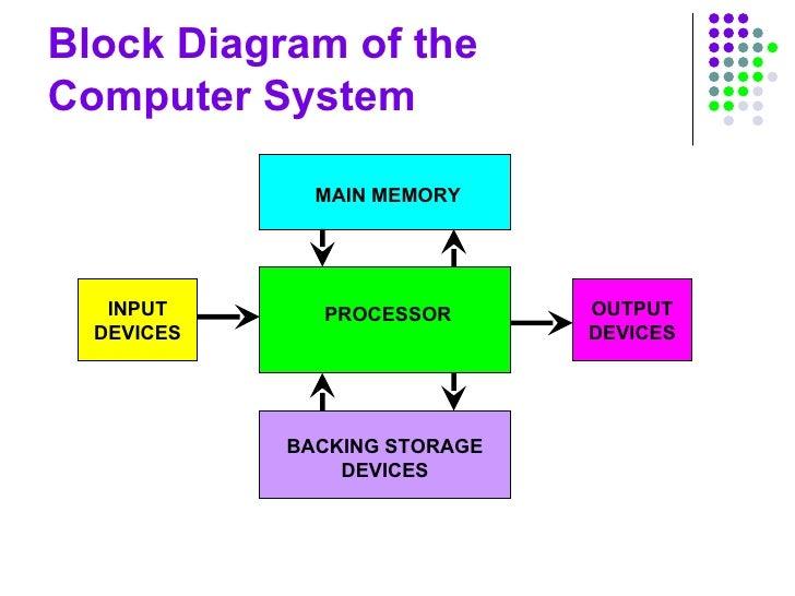 computer structure slides 3 728?cb=1228462643 computer structure slides