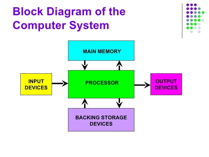 computer structure slides,Block diagram,Block Diagram Of Computers