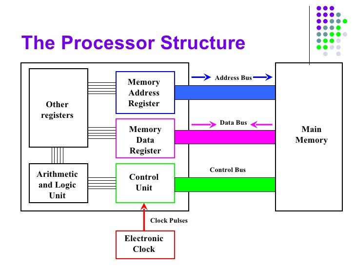 computer structure slides rh slideshare net Types of Computer Buses Labeled Computer Diagram