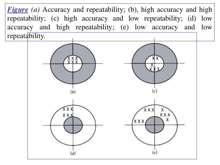 Figure (a) Accuracy and repeatability; (b), high accuracy and highrepeatability; (c) high accuracy and low repeatability; ...