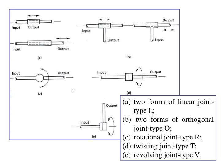 (a) two forms of linear joint-    type L;(b) two forms of orthogonal    joint-type O;(c) rotational joint-type R;(d) twist...