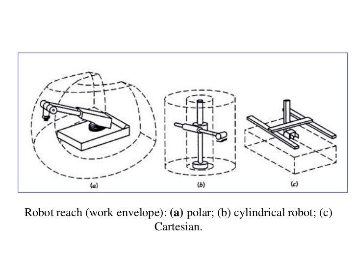 Robot reach (work envelope): (a) polar; (b) cylindrical robot; (c)                         Cartesian.
