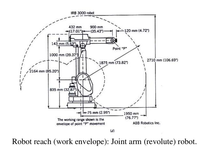 Robot reach (work envelope): Joint arm (revolute) robot.