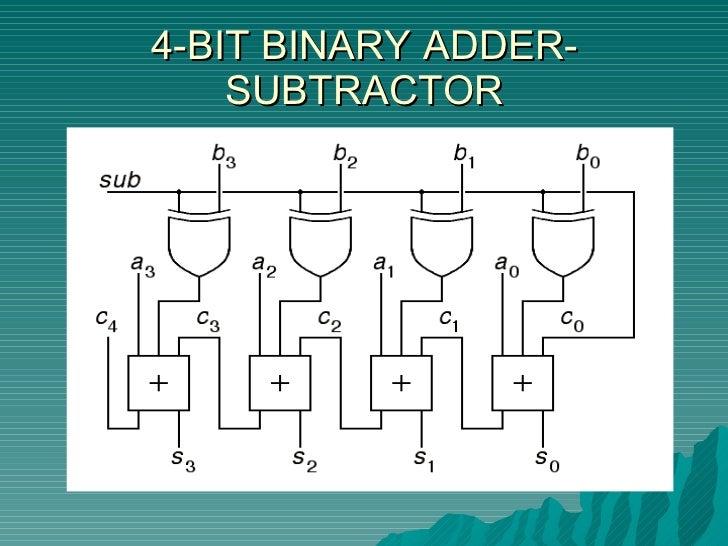Computer architecture on 4 bit encoder, 4 bit full adder, 4 bit integer, 4 bit binary number, 4 bit alu, 4 bit shifter, 4 bit decoder, 4 bit divider, 4 bit ripple adder, 4 bit half adder, 4 bit multiplier, 4 bit bcd adder,