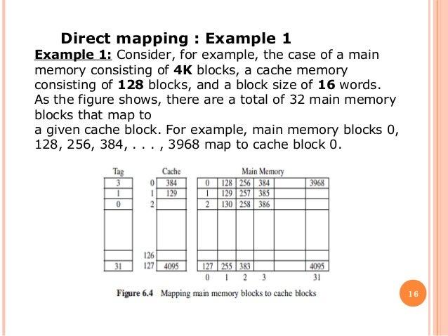 Computer architecture cache memory on