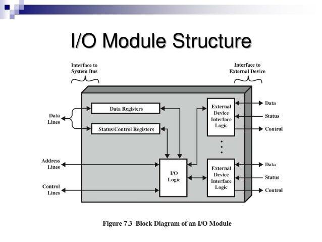 Computer Architecture Input Output Organization