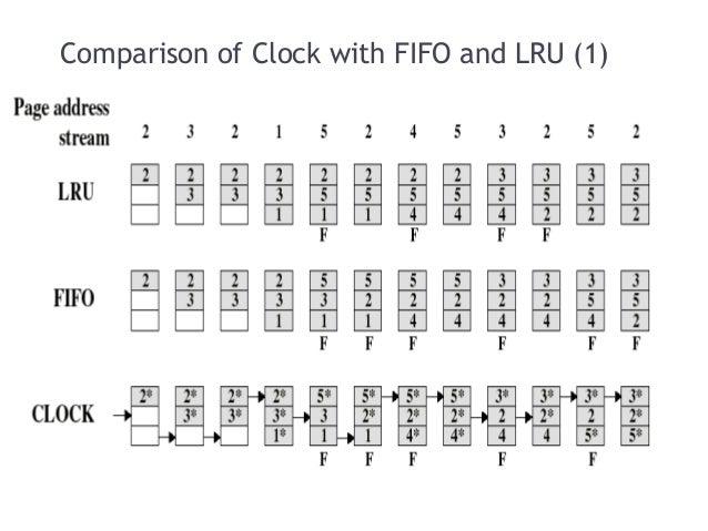 Computer architecture page replacement algorithms