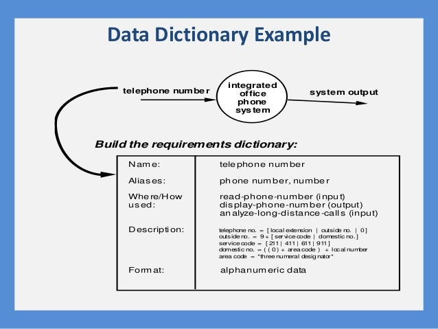 Data Dictionary Example telephone number integrated office phone system Name: Aliases: Where/How us ed: Description: Forma...