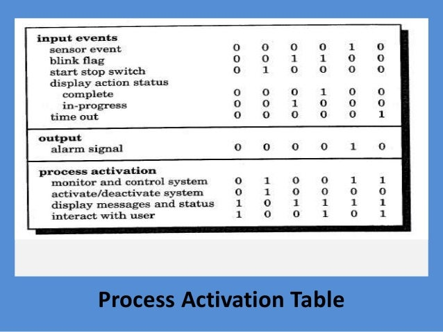 Process Activation Table