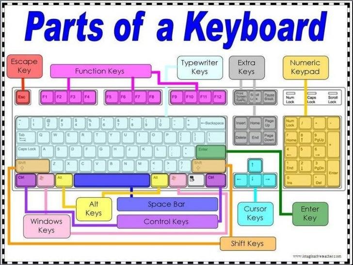 Computer Basics 101 Slide Show Presentation