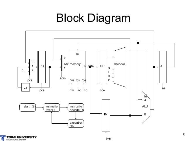 computer design and architecture with simple cpu rh slideshare net Simple Network Diagram Simple Computer Diagram