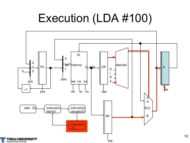 Wondrous Computer Design And Architecture With Simple Cpu Wiring 101 Capemaxxcnl