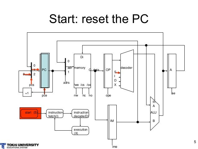Superb Computer Design And Architecture With Simple Cpu Wiring 101 Capemaxxcnl