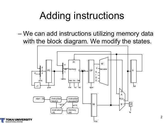 simple cpu diagram   18 wiring diagram images