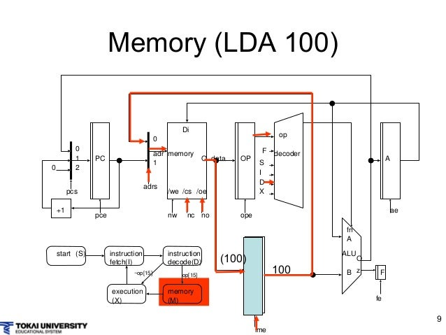 Computer design and architecture with simple cpu