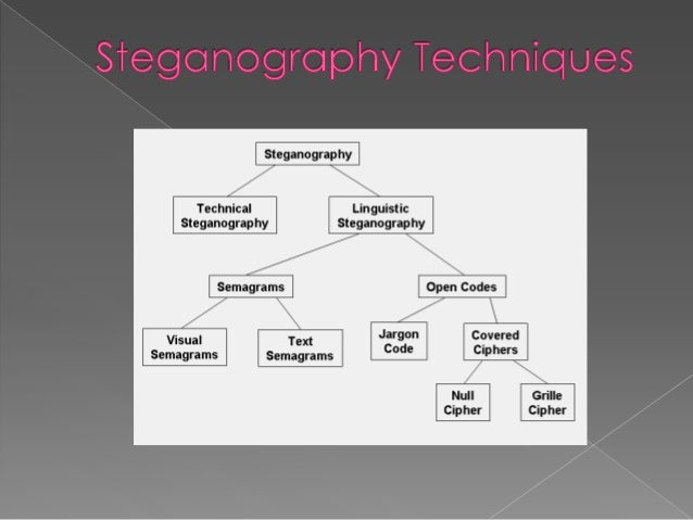 """an analysis of the steganography in greek Steganography, greek for """"hidden writing"""", is the art and  statistical analysis  can also be employed to reveal the existence of carrier files and."""