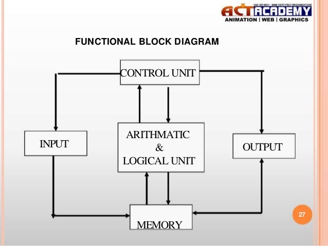 Block diagram of different types of printers showing various block diagram of different types of printers showing various rh aglabs co ccuart Image collections
