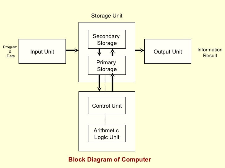 explain block diagram of computer Block diagram of a computer system analysis of cpu  in order to work, a computer needs some sort of brain or calculator  at the core of every computer is a.