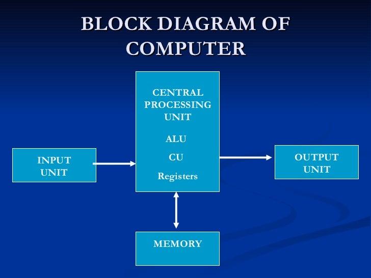 explain block diagram of computer