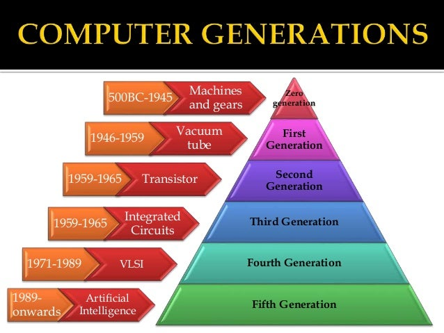 Computer generation and language translator mark i made by howard aiken 6 ccuart Choice Image