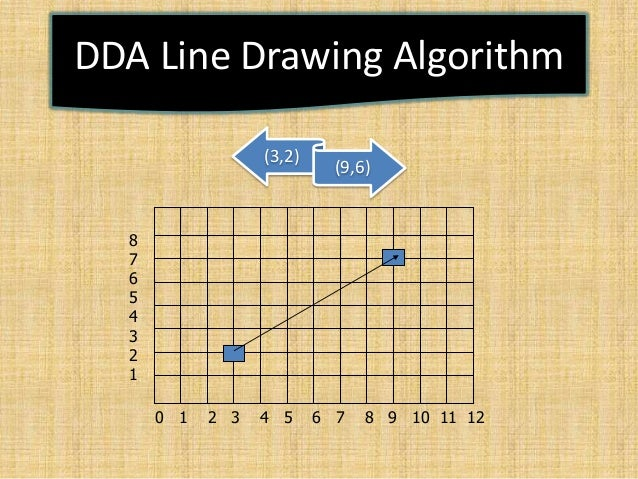Dda Line Drawing Algorithm With Negative Slope : Computer graphics presentation